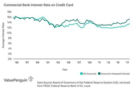 credit card interest rates amex australia