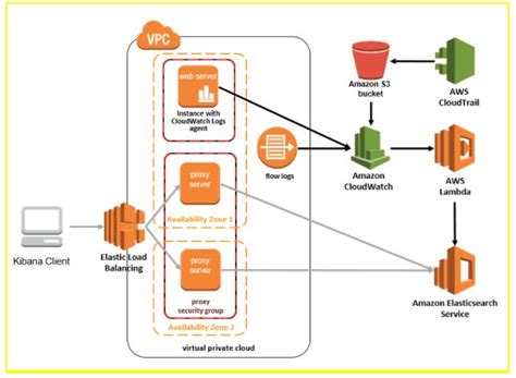 Getting Started With Aws Elasticsearch Mindmajix Elasticsearch Get Template