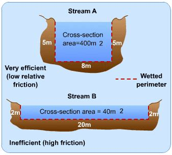 cross sectional area of a stream notes on efficient hydraulic channels and solution of the