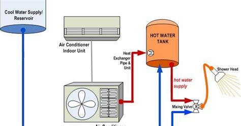 Water Heater Ac Wika matrial bahan bangunan pemanas air wika system ac