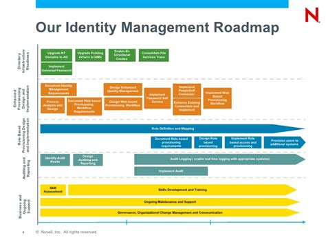 identity and request management using novell identity
