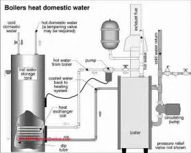 indirect water heater coil leaks location cause