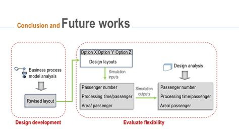 Architectural Layouts Flexible Airport Terminal Design Towards A Framework