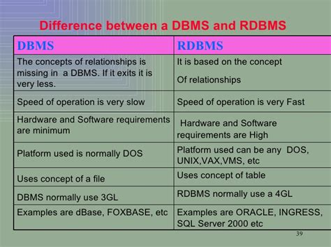 what is the difference between dbms and rdbms dbms lec uog 02