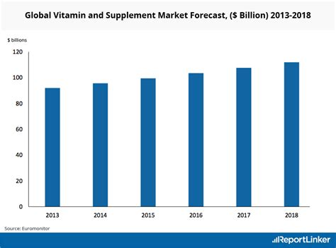supplement industry growth vitamin market food supplement industry research trends