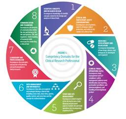8 must competencies for the clinical research