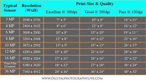 printable poster resolution megapixel print size chart car interior design