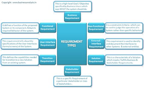 home design software system requirements specification software requirements business analyst