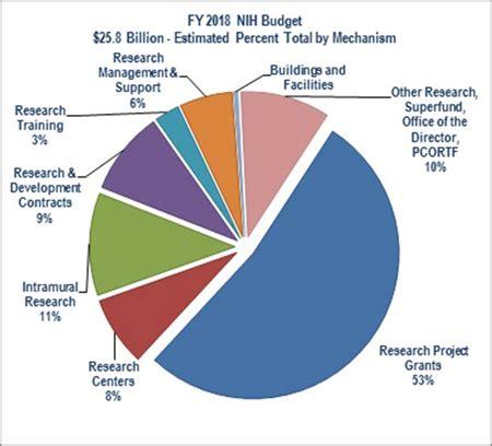 fy 2018 budget in brief nih | hhs.gov