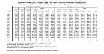 How Much Does It Cost To Build A 900 Sq Ft House Average Cost To Build A Home By Square Footage In Missouri