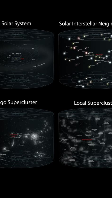 galactic group superclusters milky  observable universe