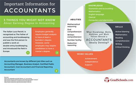 Careers With Mba In Accounting by Related Keywords Suggestions For Mba Accountants