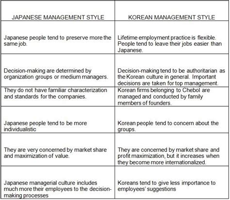 management styles in different countries organizations and cultures topic 6 east asia japanese