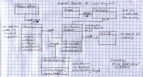 android uml android class diagram best free home design idea