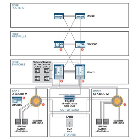 understanding the layout of network understanding security in the virtualized it data center