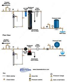 well water system diagram treating cloudy turbid water without chemicals