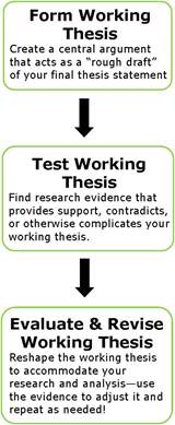 Define Working Thesis Step 1 Develop A Topic Amp Working Thesis How To Write A