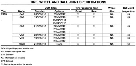 repair guides specifications tire wheel ball joint specifications autozonecom