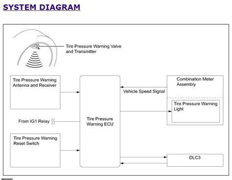 tpms wiring diagram tire pressure monitoring page 2 tpms wiring diagram tire pressure monitoring page 2