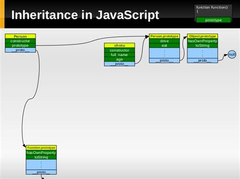 js module pattern init javascript prototype and module pattern