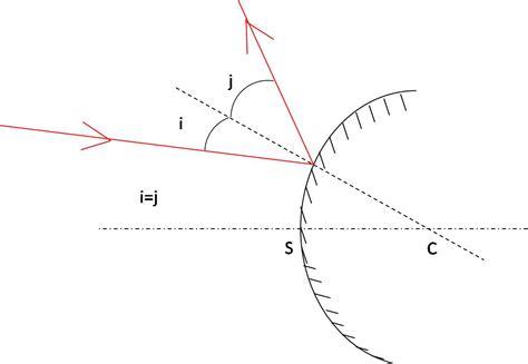 miroir concave convexe l optique en dut chimie