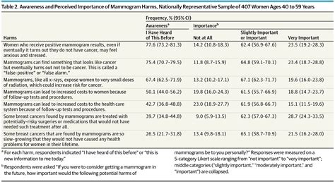 Research Letter Jama Psychiatry women s awareness and perceived importance of the harms and benefits of mammography breast