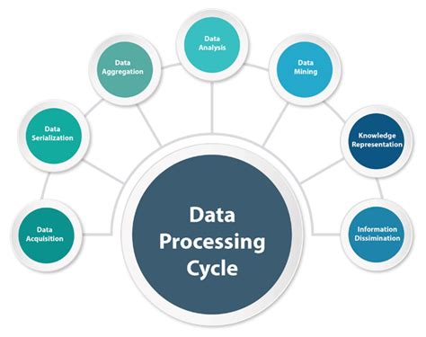 data processing cycle diagram data processing pdf book how to find the