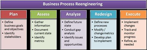 Home Plan Software business process analysis and reengineering sre