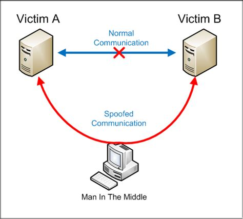 in the middle attack diagram how does in the middle attack work quora