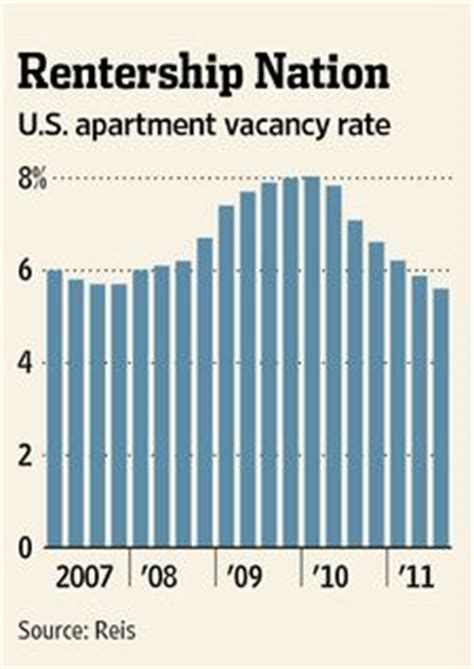 Apartment Vacancy Rate New York City Rentership Nation Renting My House A Guide For New