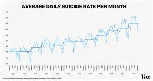 Still many people continue to perpetuate the holiday suicides myth