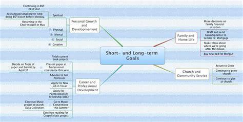 Term And Term Goals Mba by Term And Term Goals Mba Sle Essay