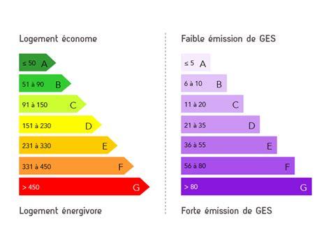 Ges Et Classe énergie 5228 by Le Diagnostic De Performance 233 Nerg 233 Tique Dpe Grdf Le