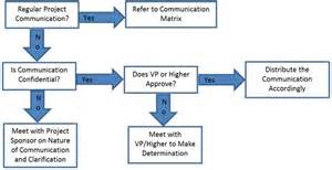 sle communication plan template escalation flowchart flowchart in word