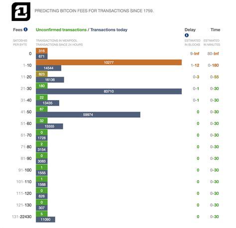 bitcoin transaction fee 21 inc launches bitcoin transaction fee prediction app