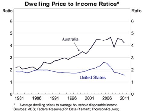 housing ratio are australian housing prices overvalued wealth foundations blog