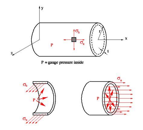 design pressure definition unstiffened monocoque cylindrical pressure vessels