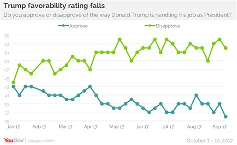 donald trump approval rating president donald trump s approval ratings
