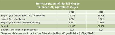 frankfurter tabelle corporate carbon footprint nachhaltigkeitsbericht 2014