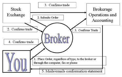 Stock Broker School by Understand How To Buy And Sell Securities Personal Finance