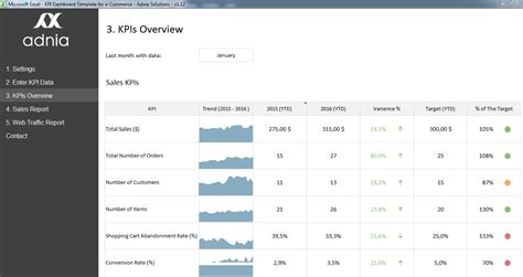 kpi dashboard template for e commerce adnia solutions
