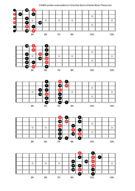 major scale pattern music theory pinterest the world s catalogue of ideas