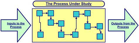 Mba In Process Improvement by Applying The Dmaic Steps To Process Improvement Projects