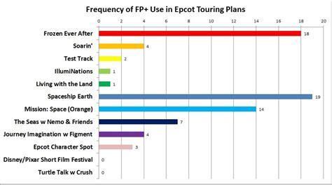 Tikar Lipat Elresas epcot fastpass advice and tips