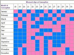 Lunar Birth Calendar Lunar Calendar Gender Predictions