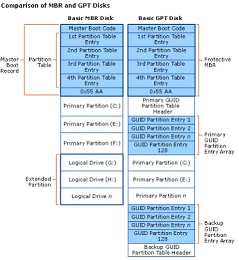 gpt format wiki brief introduction to gpt and gpt disk