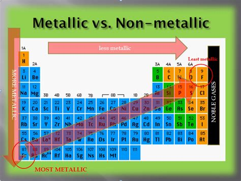 Metallic Character Periodic Table by Most Metallic Element In Periodic Table Periodic