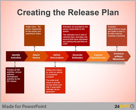 Release Management Plan Template anyone can create a release plan graphic like this using