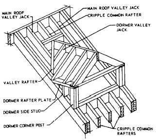Domers Construction Types Of Rafters