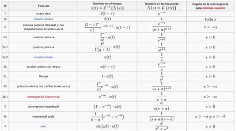 transformada de laplace inductor ecuaciones diferenciales 4 2 2 utilizando transformada de laplace